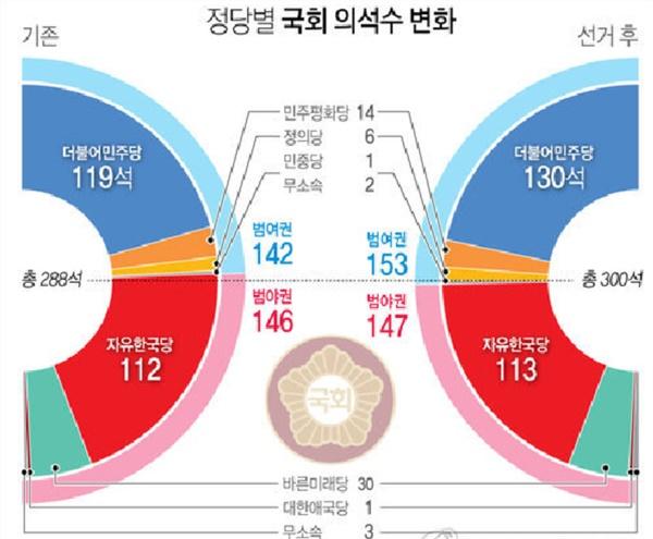 """14일 선거관리위원회에 따르면 민주당은 """"미니 총선""""이라 불린 이번 재보선 12곳 지역 중 후보를 내지 않은 경북 김천을 제외한 11곳에서 전승을 거뒀다.[그래픽=연합뉴스]"""
