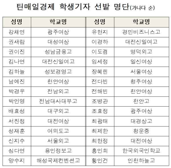 틴매일경제 13기 기자 합격자 명단