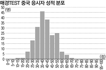 한중 대학생 비교 그래프