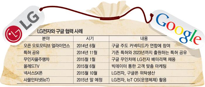 LG전자·구글, IoT 손잡고 新밀월시대로