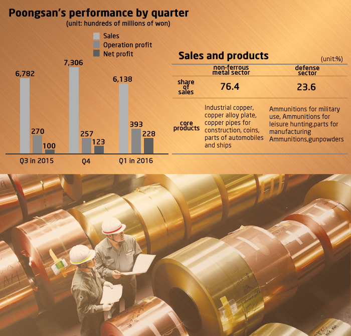 Poongsan reports Q1 earnings that beat market forecasts