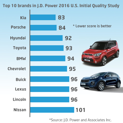 South Korea S Kia Motors Corp Topped The Annual J D Consumer Survey On New Vehicle Quality In United States While Its Ger Affiliate Hyundai