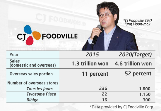 CJ Foodville aims to up overseas sales to compete with
