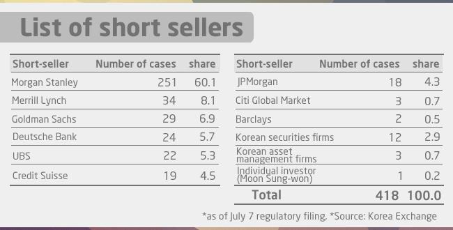 Korea's new short-selling disclosure rule raises questions