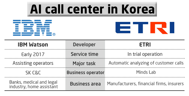 IBM Watson and home-grown AI-based Mind Assistant vie in Korea's