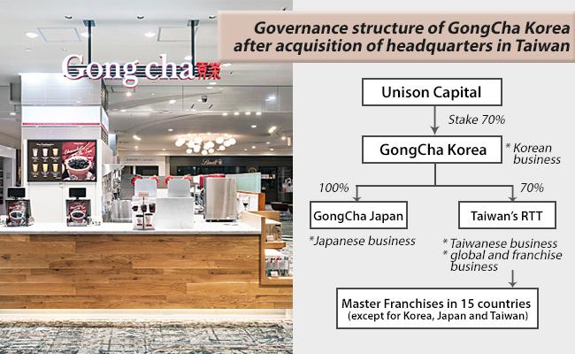 GongCha Korea to acquire 70% stake in Taiwanese headquarters