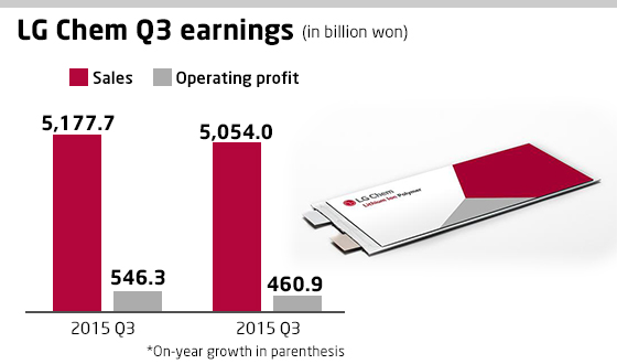 LG Chem forecast its EV sales to jump up to 60% next year