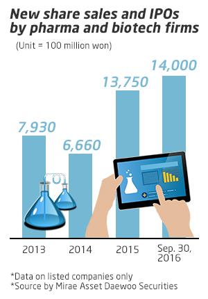 Appetite for Korean biotech stocks strong despite Hanmi