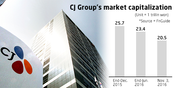 CJ Group companies lose 20% in market value this year