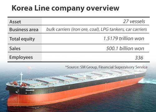 Korea Line wins bid over Hanjin's Asia-U S  route - 매일경제