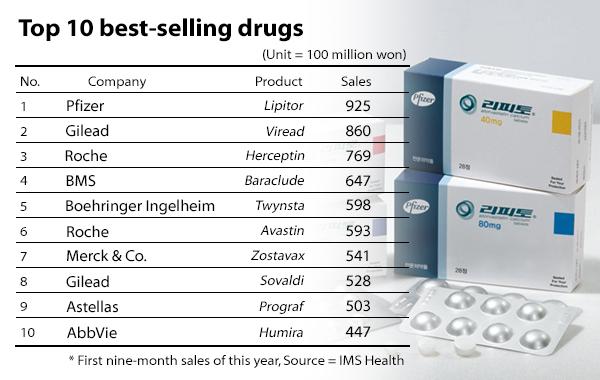 Multinational firms sweep top 20 best-selling drugs list in Korea