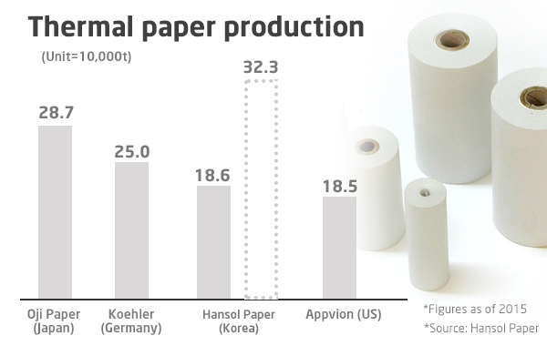 Hansol Paper aims to become No 1 in global thermal paper