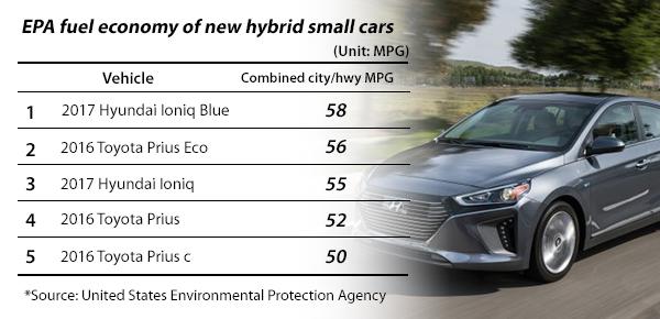 Ioniq Beats Prius In U S Epa Fuel Economy Rating 매일경제 영문뉴스 펄스 Pulse