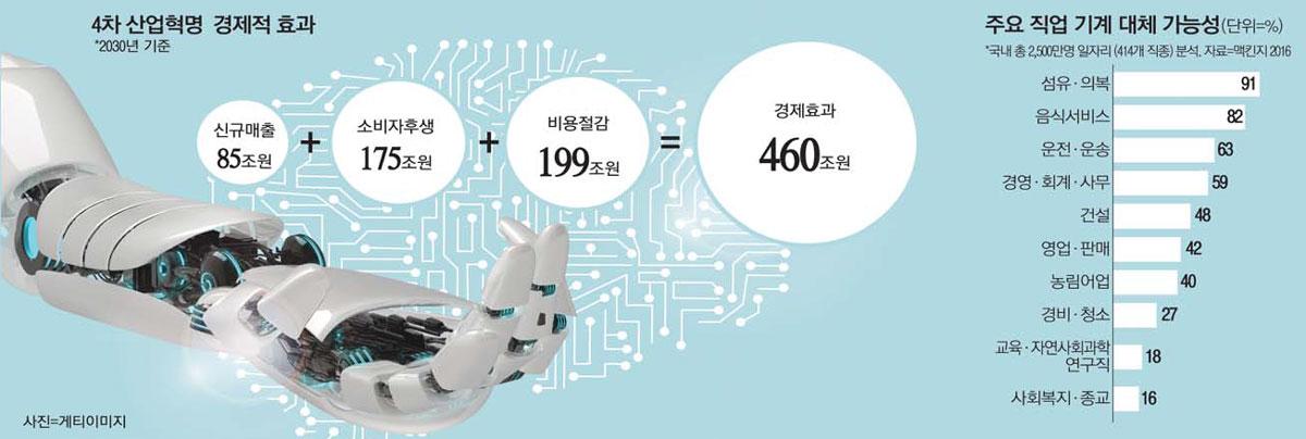 뉴스                                `데이터프리존` 만들어 AI혁명 주도