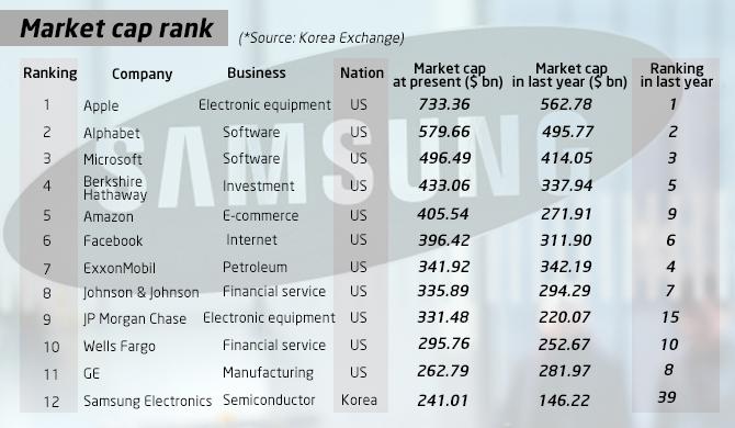 Samsung Elec Ranks 16th In The World In Market Cap