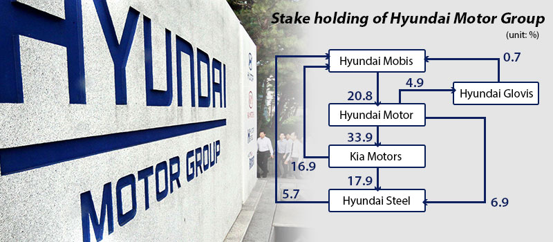 Hyundai Motor Group >> Hyundai Motor Group Under Brewing Market Expectations For
