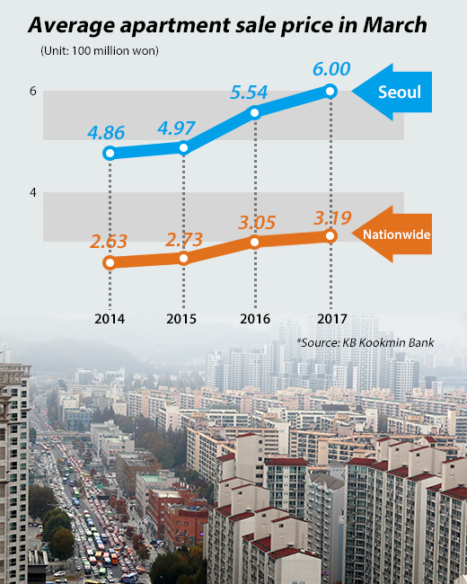 Apartment Price: Seoul Apartment Price Average $536,400 Nearly Doubling