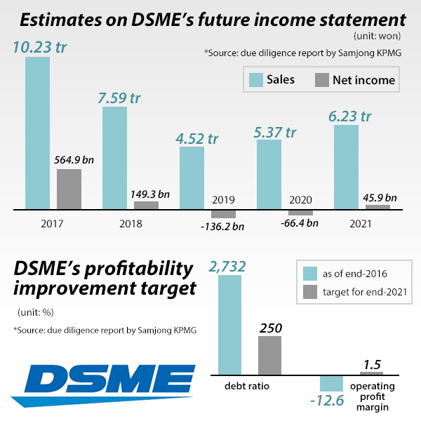 Top Iul Carriers 2020.Fresh 6 Billion Bailout Program For Dsme Set To Go 매일