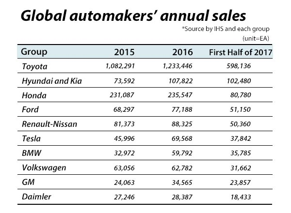 South Korea S Top Automaker Hyundai Motor Co And Its Sister Company Kia Motors Corp Commanded The Second Largest Share In Global