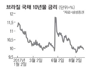올 판매액 3조 돌파…여전히 뜨거운 브라질채권