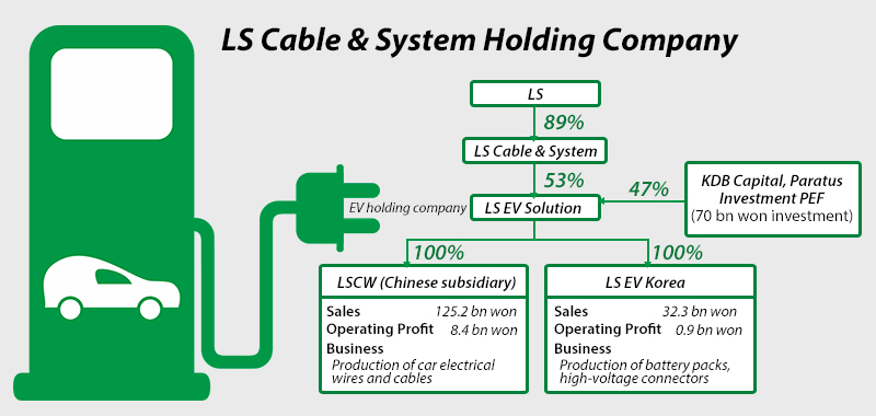 cable wiring diagram for business ls cable to set up ev holding venture  expand in china pulse by  ls cable to set up ev holding venture