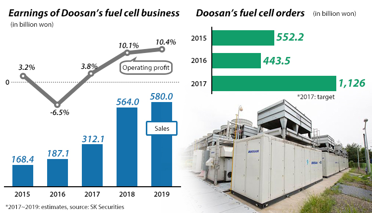 Doosan's fuel cell biz in full swing with new orders topping