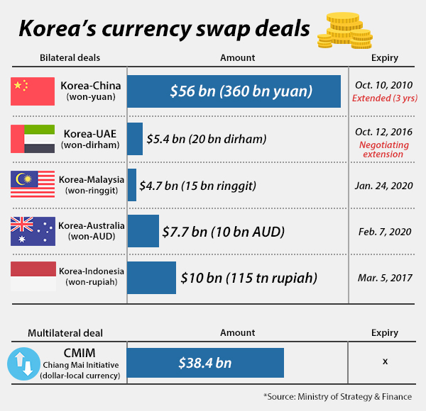 S Korea And China Renew 56bn Currency Swap Deal