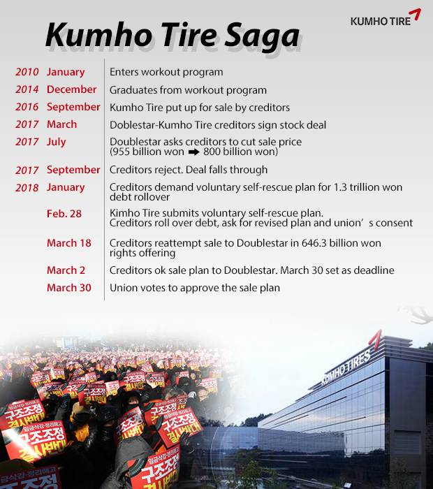 Kumho Tire avoids bankruptcy after union okays Doublestar