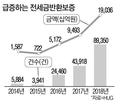 """""""깡통전세 될라"""" 작년 전세반환보증 2배↑"""