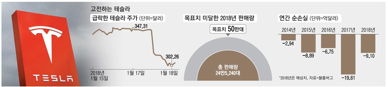 전기차시장 수익성 빨간불…테슬라 정규직 7% 감원