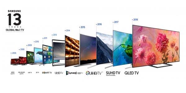 Samsung Electronics remains unrivaled in global TV market