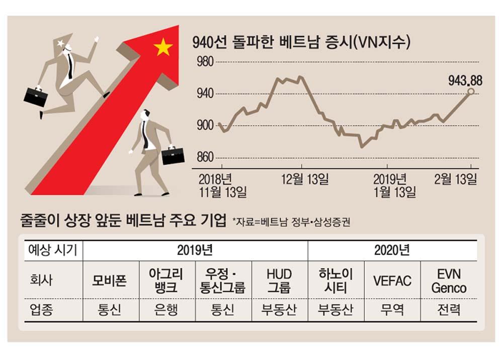 MK News - 베트남증시 `IPO 매직`…두달만에 940 돌파