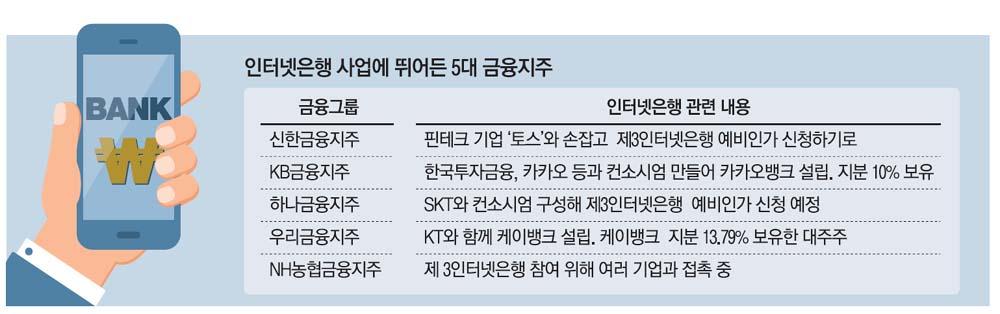 MK News - 판 커지는 제3인터넷銀…하나금융도 `출사표`