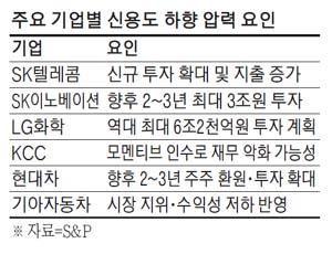 韓기업 공격투자·배당확대 부메랑…실제 해외채권시장선 특급대우