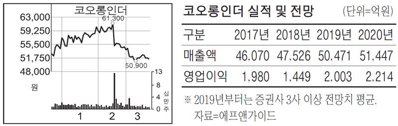 반갑다 5G…코오롱인더 수혜 기대