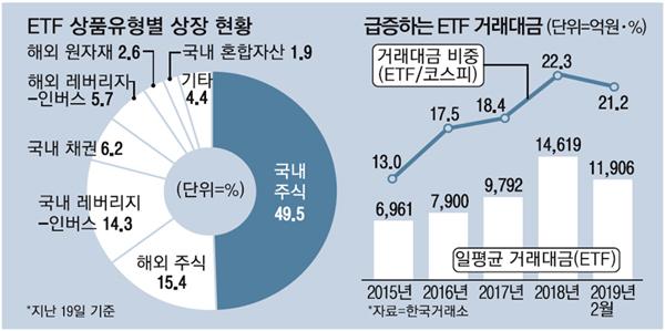 주식·채권에 퇴직연금까지…ETF 하루거래 1조원 시대