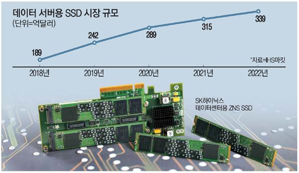 삼성전자·SK하이닉스, 서버용 반도체로 위기 돌파 - 매일경제