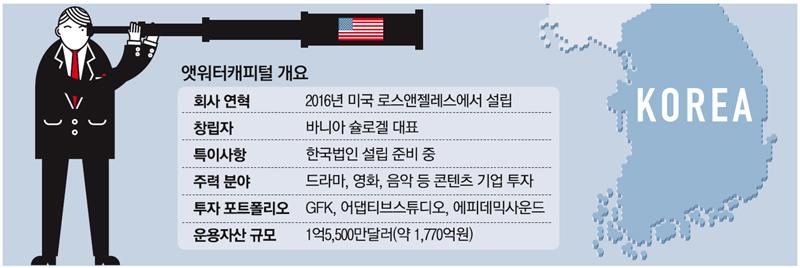 [단독] 할리우드 사모펀드 韓상륙…`제2 킹덤` 발굴한다