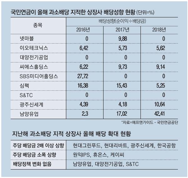 """""""배당 너무 적다"""" 국민연금에 찍힌 9개社"""