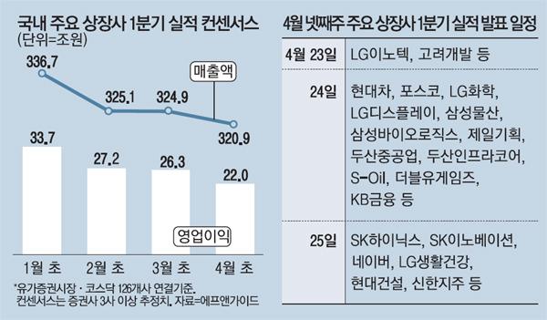 美는 깜짝실적 행진…韓은 전망치 줄하향