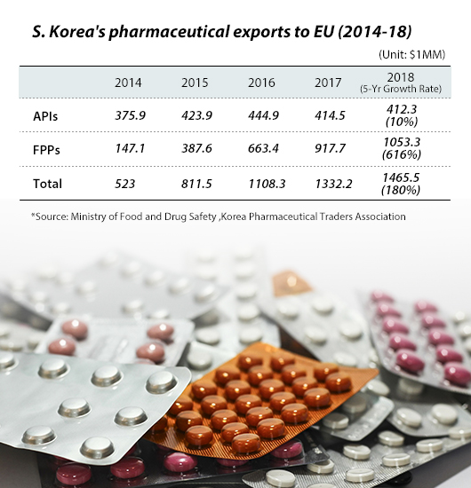 Korea drugs gain whitelist status from EU authorities - 매일
