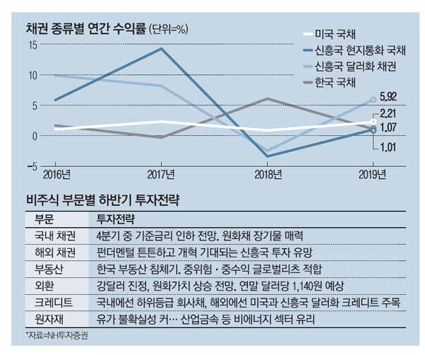 """""""올 하반기 신흥국 채권·美리츠에 기회"""""""