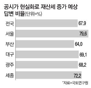 """국민 68% """"재산세부담 커질것"""""""