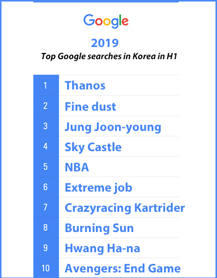 "Thanos"" the most Googled word in South Korea in H1 - 매일"