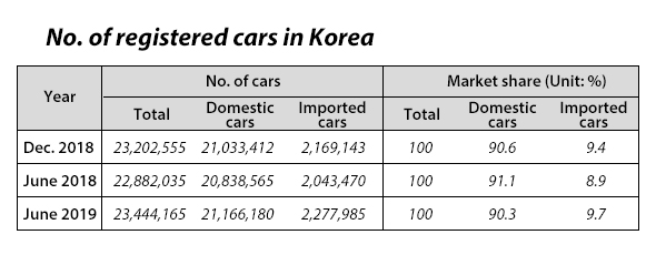 Car ownership in Korea hits 23 44 mn by June, import share