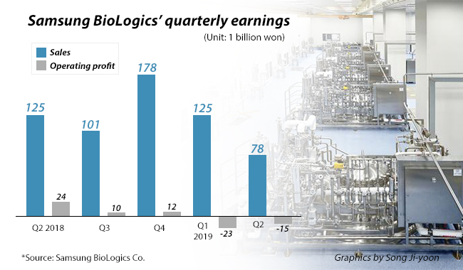 Samsung BioLogics swings to operating loss in Q2 on year