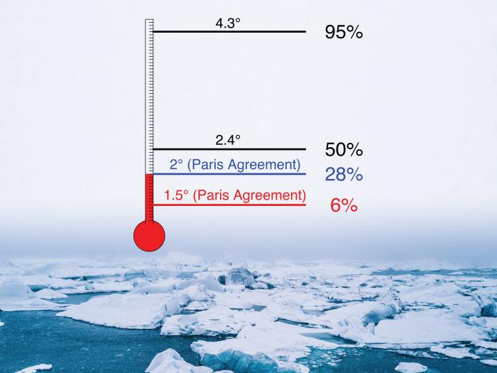기초과학연구원(IBS) 연구진의 분석 결과에 따르면, 산업화 이전 대비 지구 평균온도 상승폭이 2도에 이르면 9월 북극 해빙이 완전히 유실될 확률이 28%까지 증가하는 것으로 나타났다. [자료 제공=기초과학연구원]