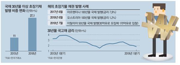 금리인하 바람에…`초장기채` 전성시대 - 매일경제