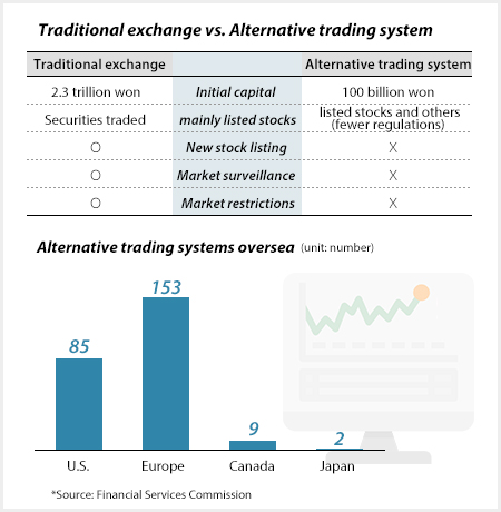 Korean brokerage houses move to set up alternative trading
