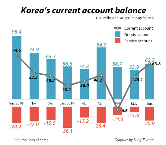 S  Korea's current account stays surplus in June, but H1